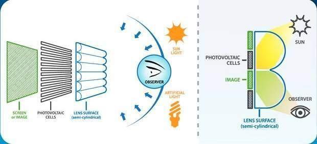 Display a ricarica solare per una durata maggiore delle batterie!