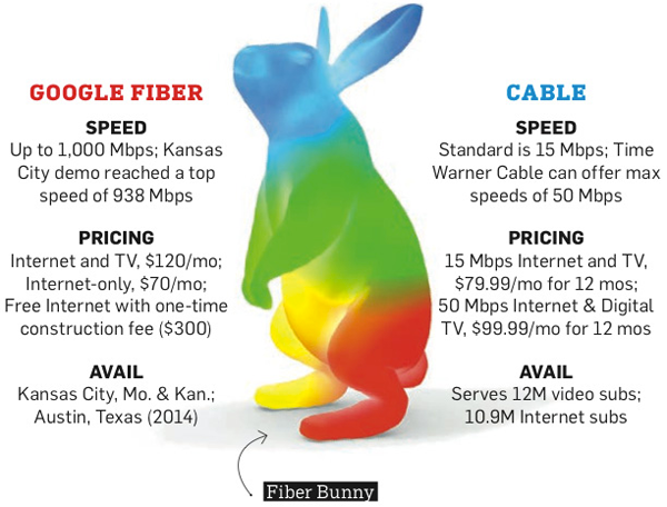 Google Fiber è la nuova frontiera del business targata Google