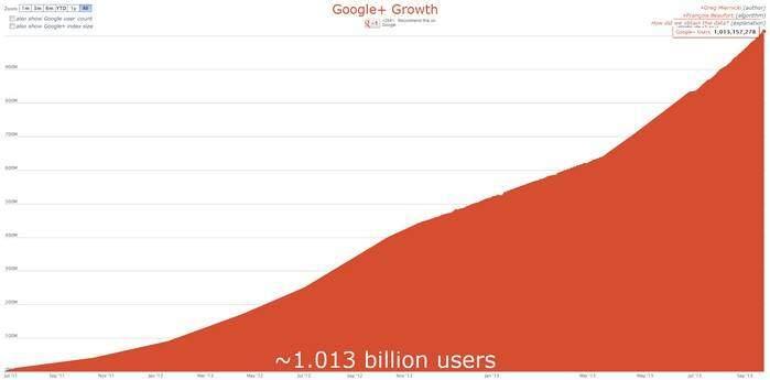 google-plus-user