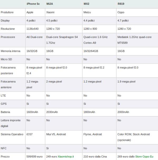 iphone-5c-vs