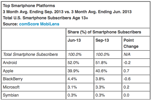 vendite piattaforme usa settembre 2013
