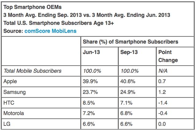 vendite smartphone usa settembre 2013