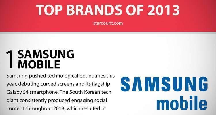 Top Brands of 2013: i marchi che hanno conquistato i Social Media nel 2013