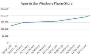 Diffusione Windows Phone 2012-2013