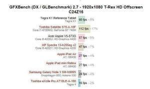 Tegra K1 Comparazioni CPU/GPU