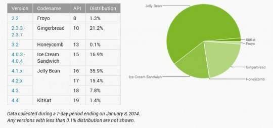 distribuzione android gennaio 2014