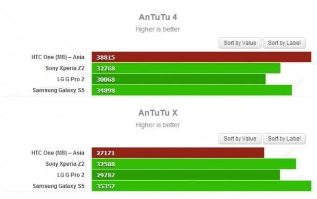 HTC-One-M8-Benchmark-Risultati-620x390