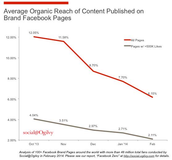 risultati-organici-facebook