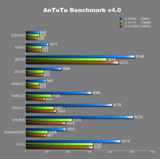 xiaomi redmi note benchmark