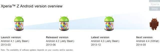 Xperia-Z-Android-KitKat