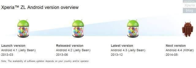 Xperia-ZL-Android-Kitkat