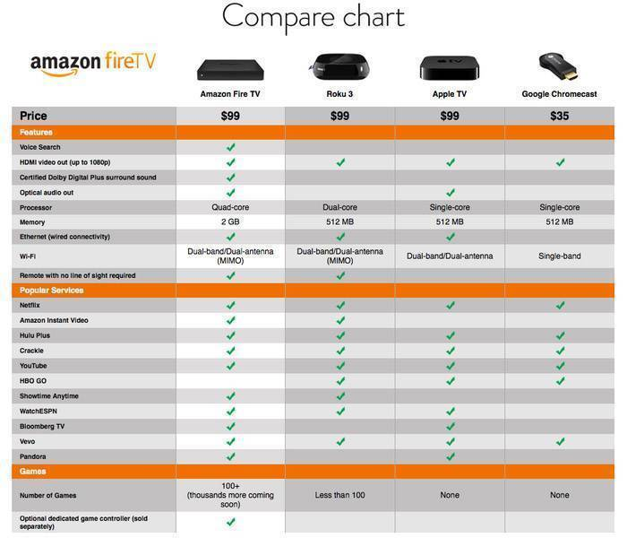 amazon fire tv confronto