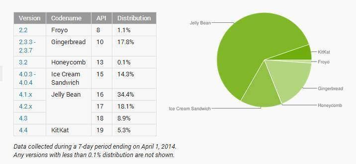 distribuzione android marzo 2014