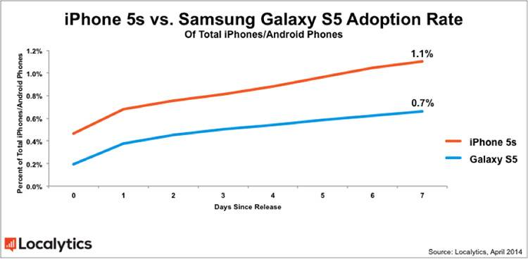 iphone 5s vs galaxy s5 adoption rate