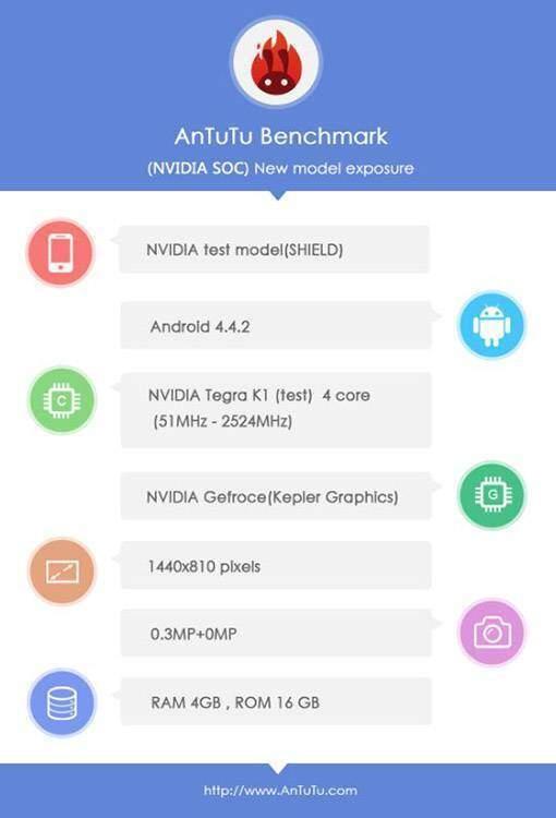 nvidia shield 2 benchmark