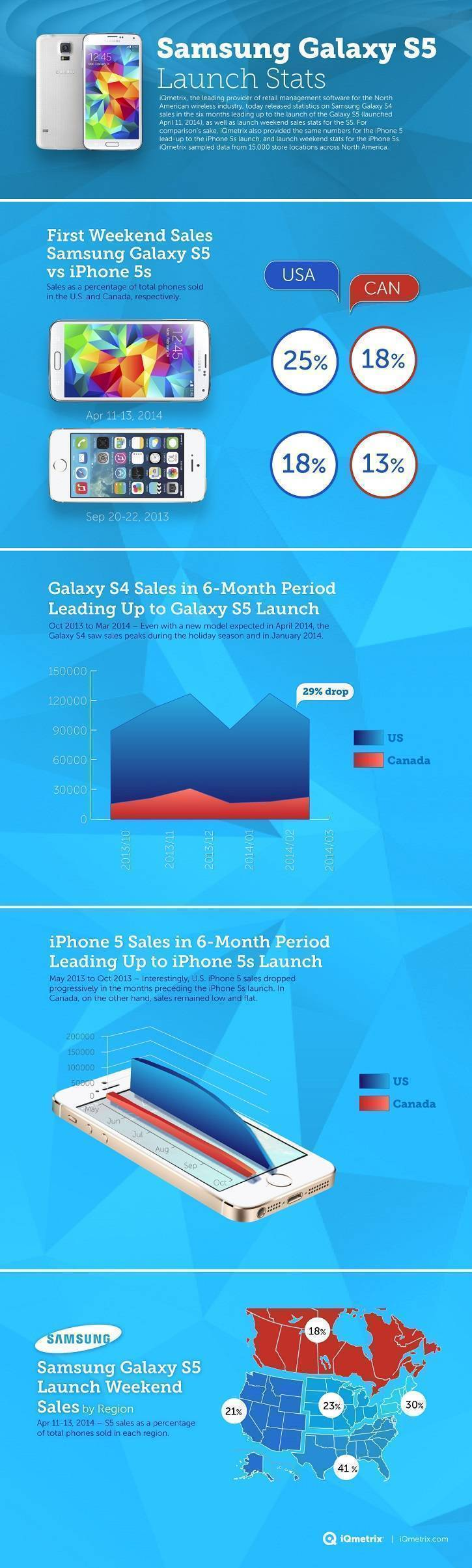 samsung galaxy s5 vs iphone 5s infografica