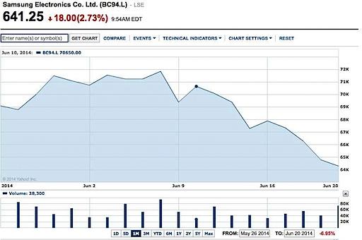 1403752205-md-Samsung_stock_slump_inline