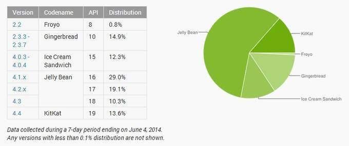 distribuzione android giugno 2014