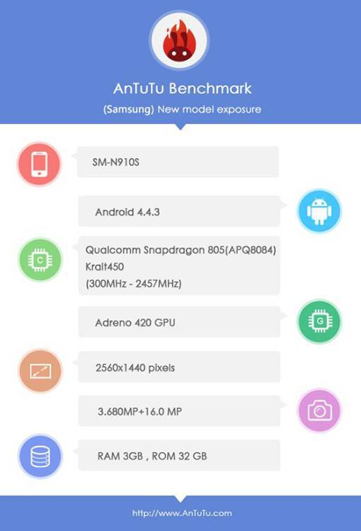 note 4 antutu snapdragon