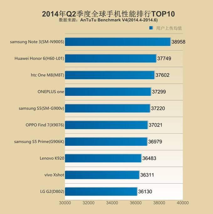 AnTuTu-Top10-list