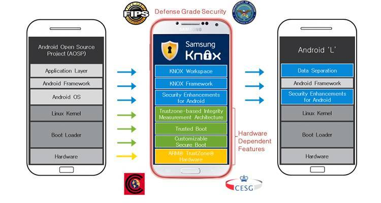 samsung knox android L