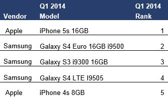 vendite smartphone q1 2014