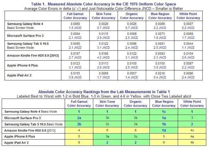 Screenshot della tabella di DisplayMate relativa ai test per la precisione nella riproduzione dei colori del Galaxy Note 4