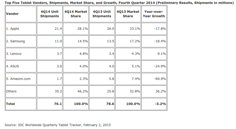 Tablet-market-Q4-2014