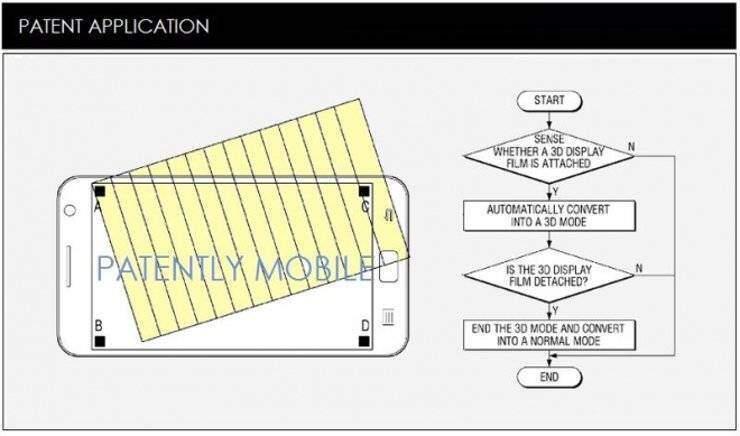 Samsung: nuova pellicola per giochi e film in 3D!