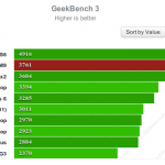 GeekBench 3 One M9