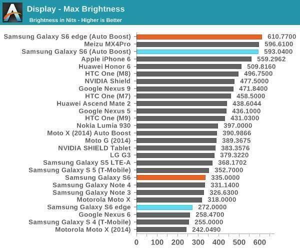 Tabella che mostra il test del display di Samsung Galaxy S6 e Edge per il livello di luminosità massima