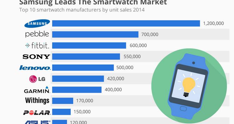Analisi di Statista sull'andamento del mercato smartwatch