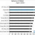 Xiaomi Mi 4i: primi benchmark apparsi online!