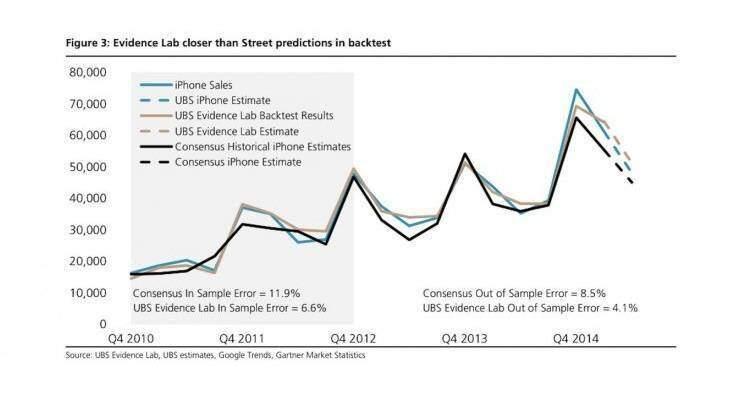 Apple: previsti oltre 50 milioni di iPhone venduti nel Q2 2015