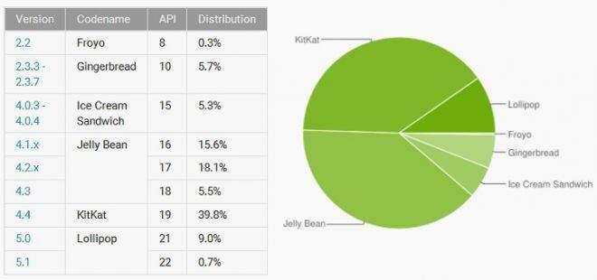 distribuzione-android-maggio