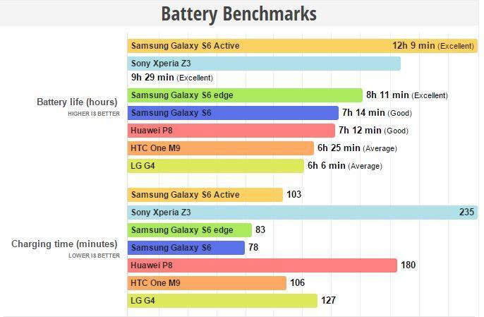 samsung galaxy s6 active batteria