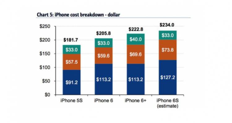 costo-iphone-6s