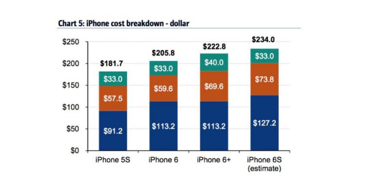 iPhone 6S: la variante da 64GB ad Apple costa solo 234$