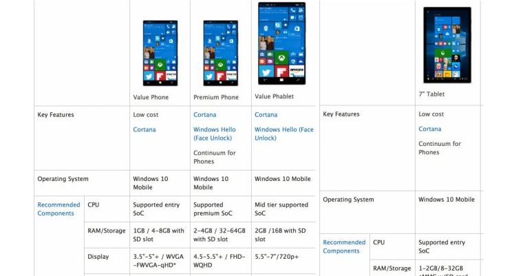 Windows 10 Mobile: qual è l'hardware minimo raccomandato?