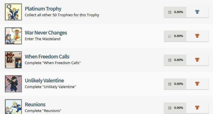 Fallout 4 Trofei Achievement