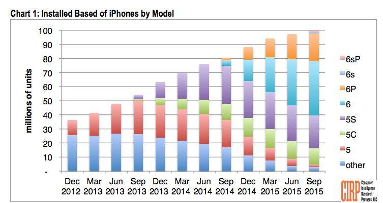 Apple, superati i 100 milioni di iPhone negli USA