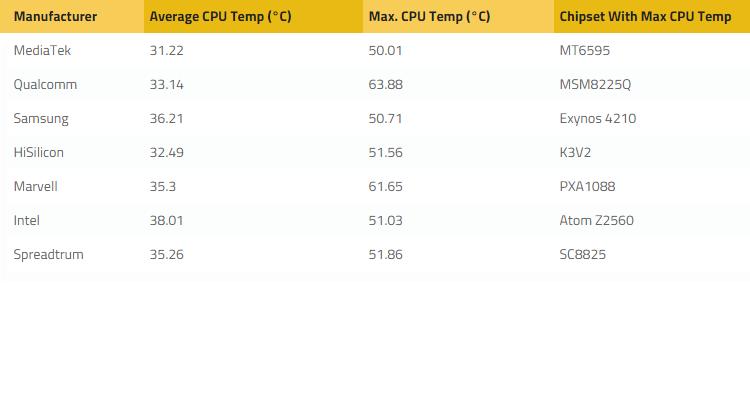 Quali processori scaldano maggiormente? I risultati definitivi