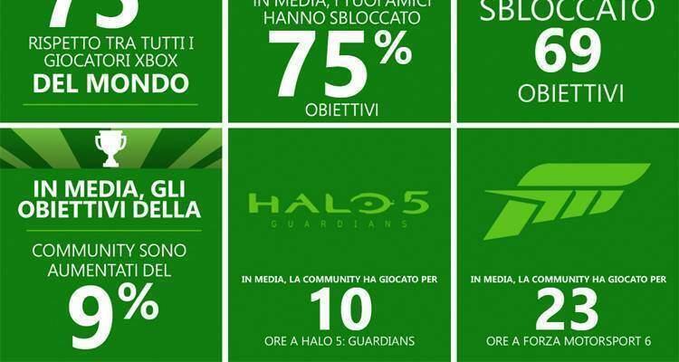 Xbox One e Microsoft vi raccontano il 2015 in una infografica