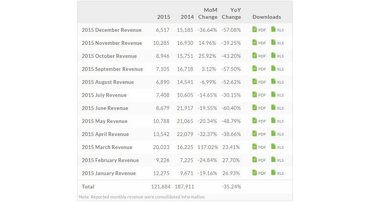 HTC, continua il profondo rosso: nel 2015 vendite giù del 35%