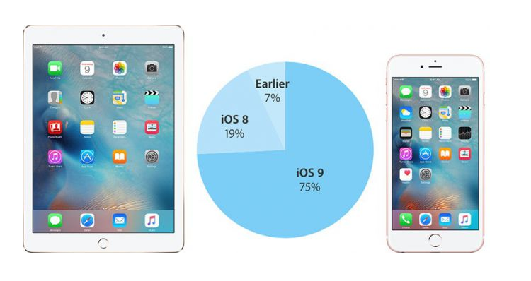 iOS 9 nel 75% dei dispositivi: iOS 8 sempre più marginale