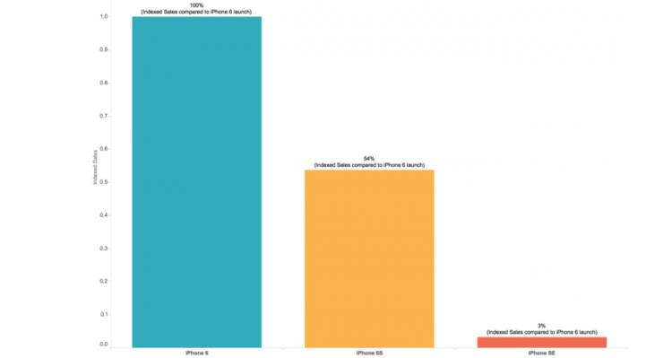 Come sono andate le vendite di iPhone SE nella prima settimana?