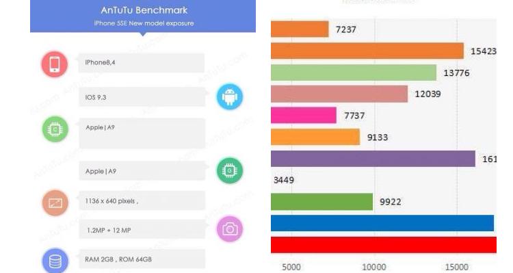 iPhone SE su AnTuTu: confermati i 2GB di RAM