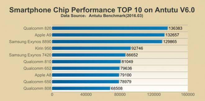 Snapdragon 820, è lui il SoC più potente secondo AnTuTu