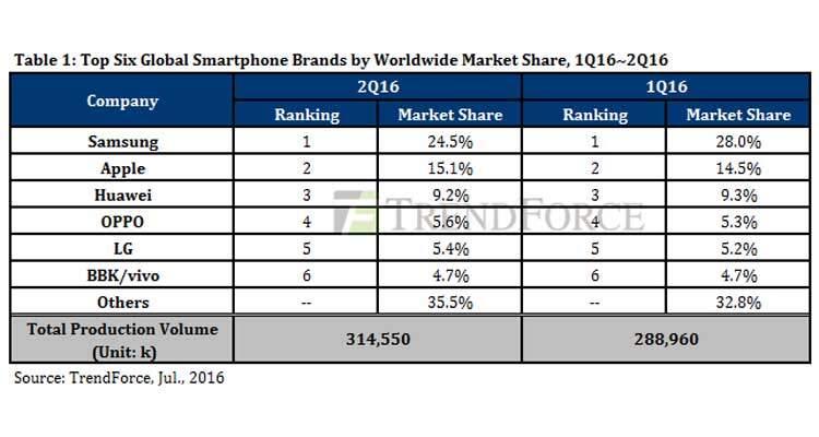 Samsung leader del mercato smartphone, Huawei di quello cinese