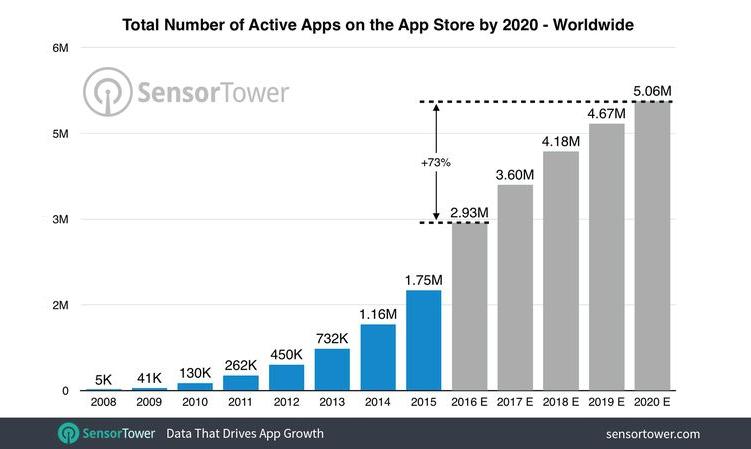 App Store raggiungerà 5 milioni di applicazioni entro il 2020?